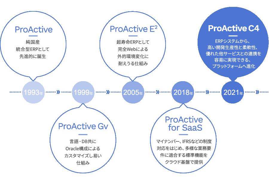 ProActiveシリーズの進化