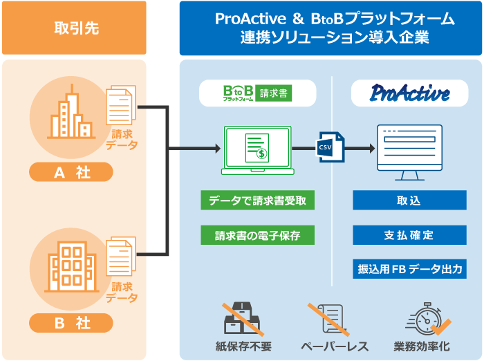 図:ProActiveとBtoBプラットフォーム請求書の連携イメージ