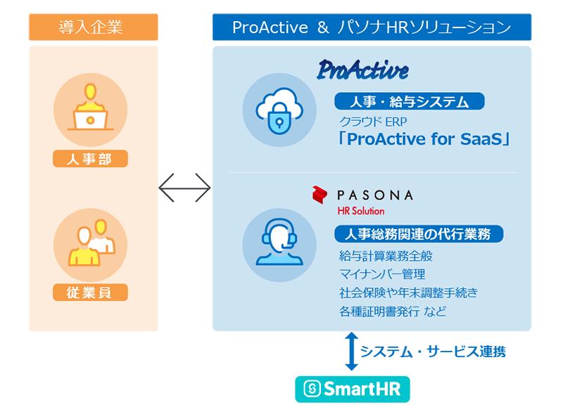 図:ProActiveとSmartHRの連携イメージ