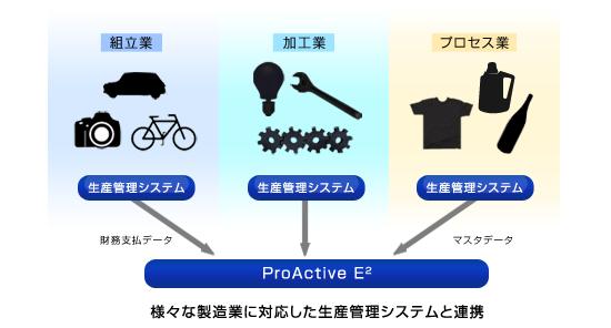 図:様々な製造業に対応した生産管理イメージ図
