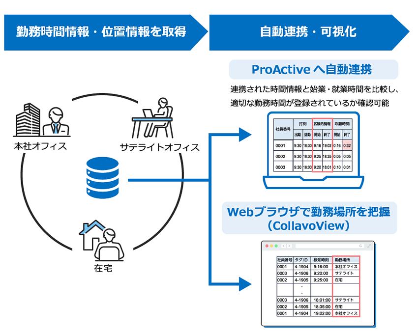 CollaboView連携ソリューションサービスイメージ