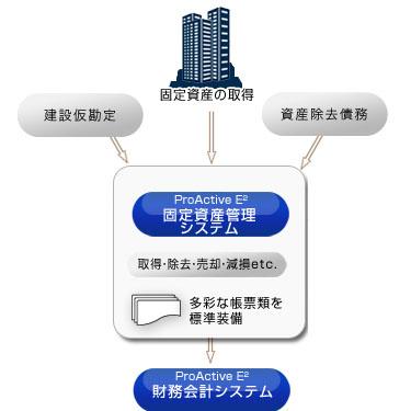 様々な減価償却計算、国税・地方税申告等の税務申告をサポート