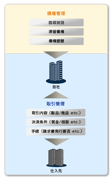 様々な取引で発生する多様な債権を一元的に管理可能