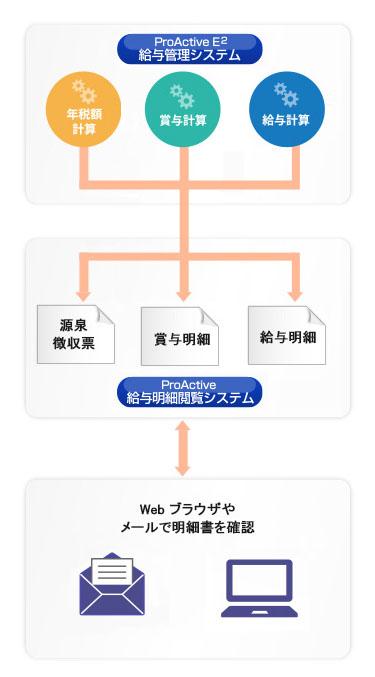 給与・賞与明細書、源泉徴収票を電子化しWebブラウザで閲覧可能