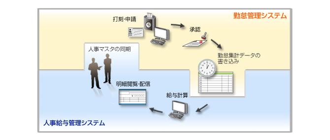 給与管理システムと連携し業務効率の大幅な改善を支援
