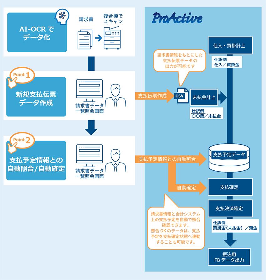 ProActiveとの連携メリット