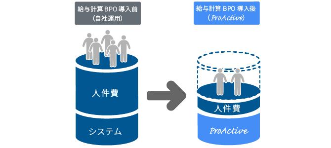 ERP ProActive for SaaS 人事・給与説明図