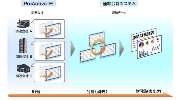 図:連結会計システム 連携イメージ図