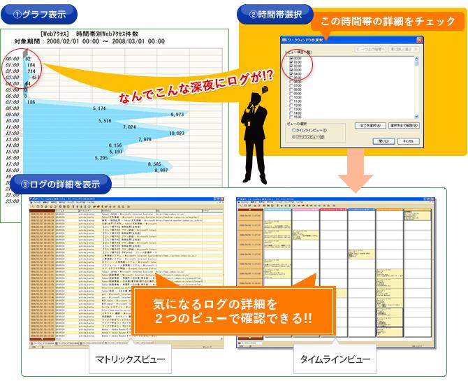図:ログ検索システムイメージ