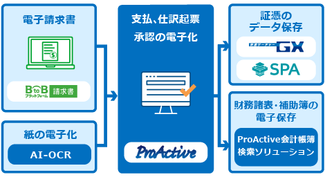 経理のデジタル化を支援する電子帳簿保存法活用セミナー