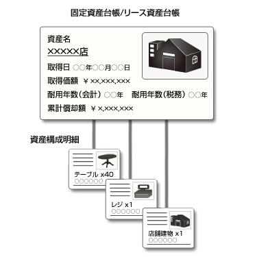 固定資産台帳/リース資産台帳