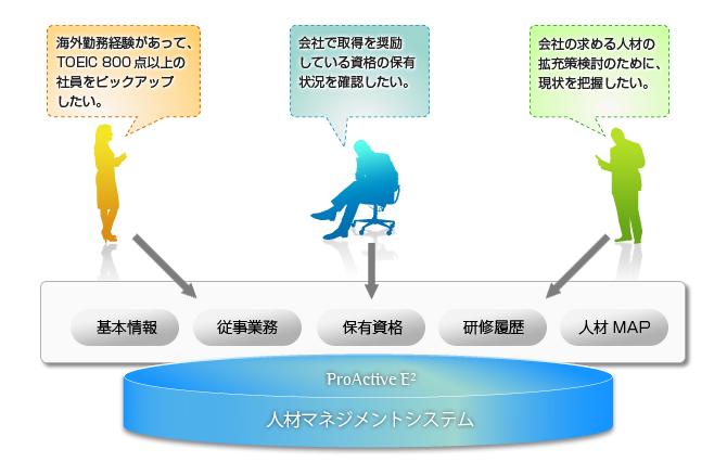 様々な切り口で柔軟に人材を検索できる人材情報検索機能