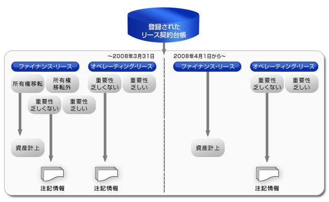 新リース会計基準に対応し、リース資産に関わる会計業務の効率化を実現