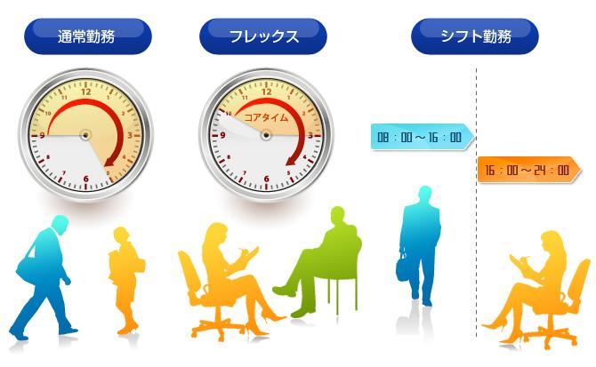多様な勤務形態に対応し各従業員の勤怠情報の一元管理を実現