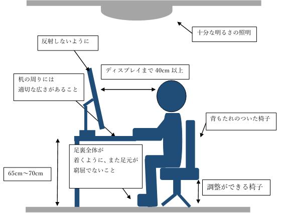 図:自宅等で整えたい作業環境例