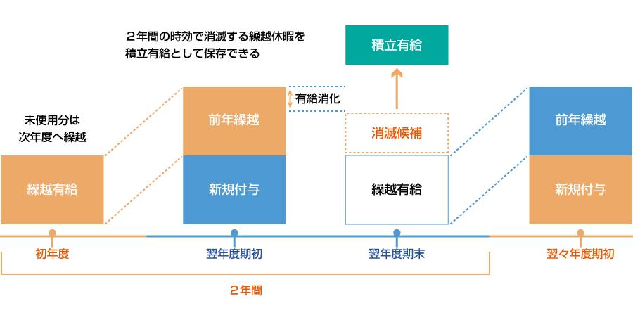 図:積立有給の概念