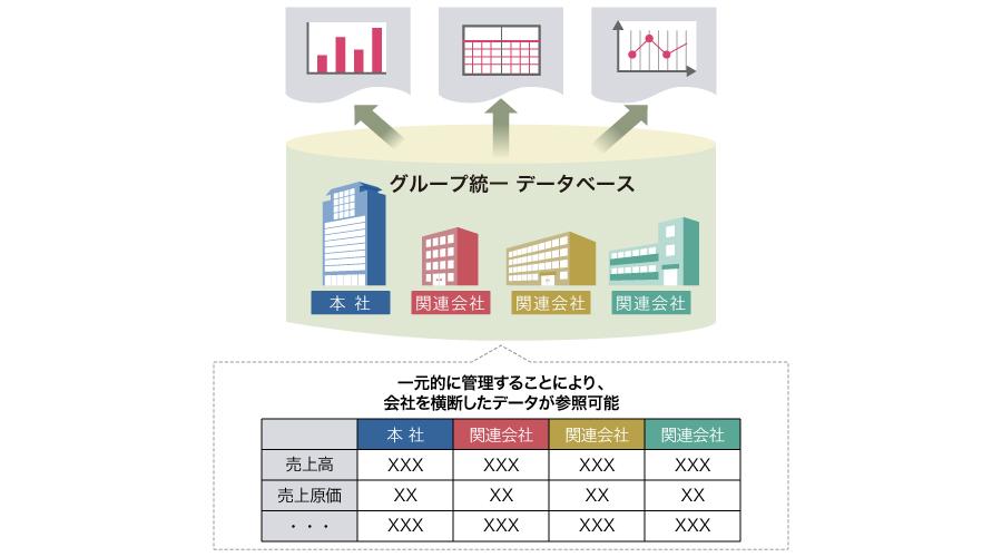 グループで同じERPを導入することで経営分析の精度が向上