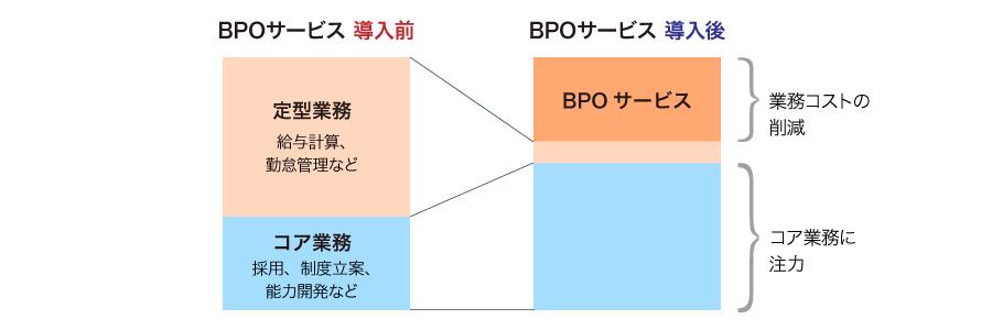 BPOサービスによるコスト削減
