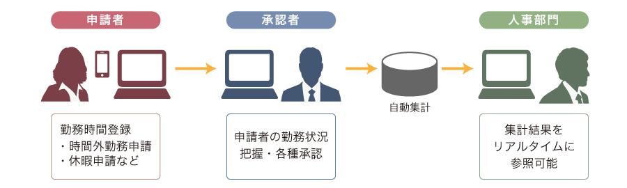 ProActiveの勤怠管理システム