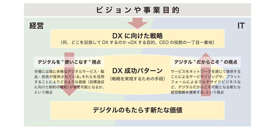 図:DX成功パターンの策定