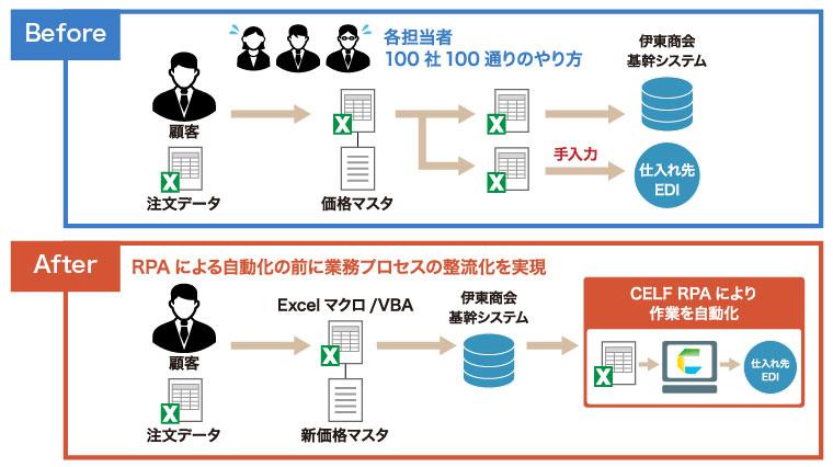図:「CELF」による業務プロセス改善