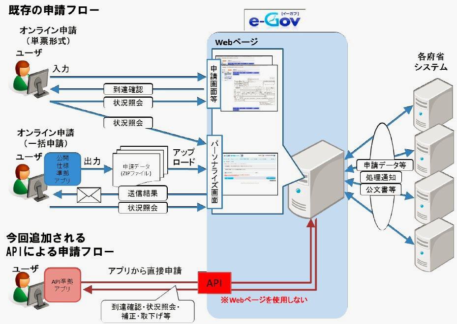 電子政府の総合窓口(e-Gov)における外部連携APIの整備に関する計画
