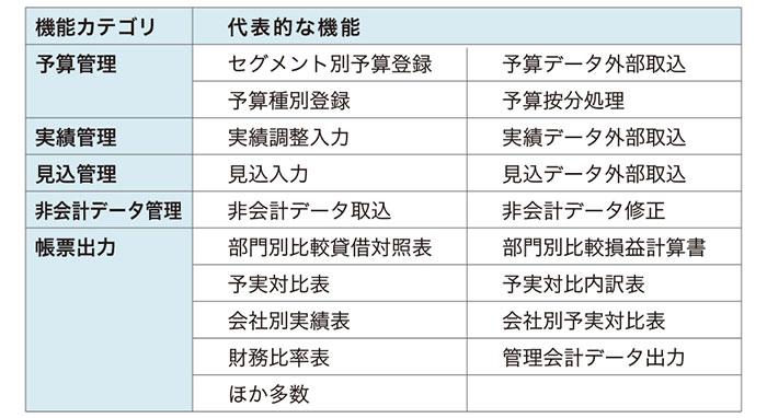 図:ProActive 管理会計システムの機能一覧