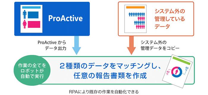 RPAにより既存の作業を自動化できる