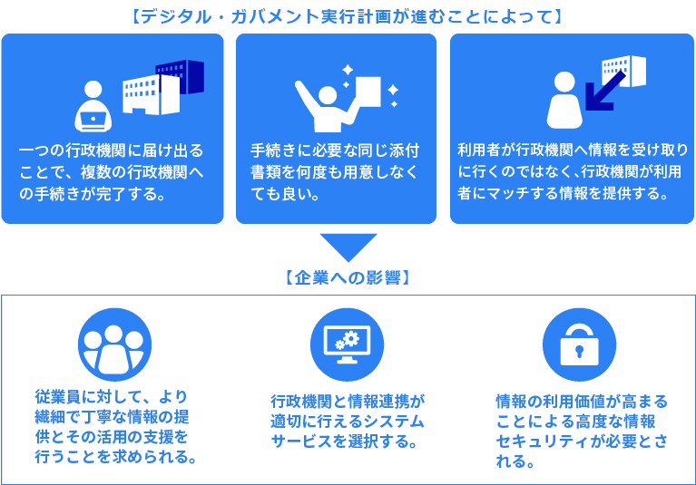 「デジタル・ガバメント実行計画」が企業に与える影響