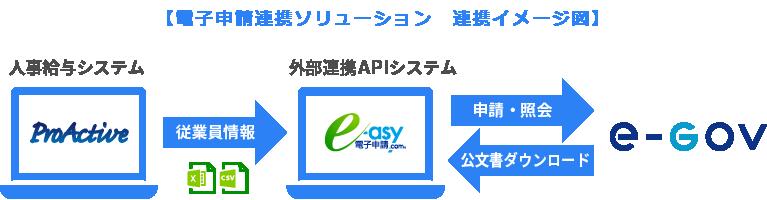 【電子申請連携ソリューション 連携イメージ図】