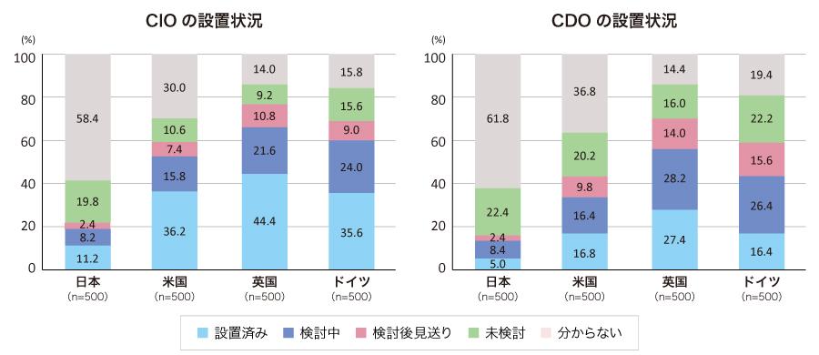 図:CIO/CDOの設置状況(左図:CIO、右図:CDO)