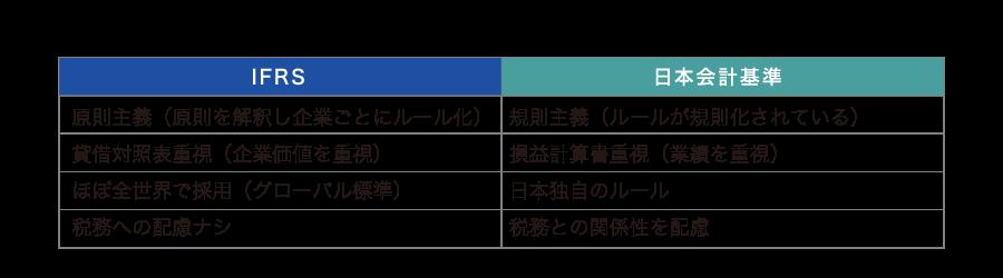 IFRSと日本基準の大きな違い