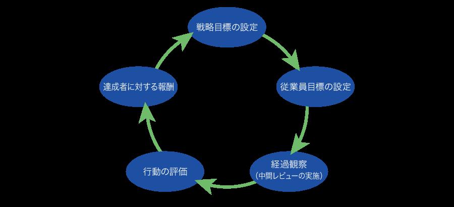 図:MBOの流れ