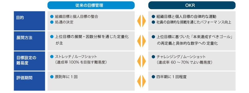 図:従来の目標管理とOKRの比較